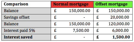How to save money on your mortgage. The difference between a normal and an offset mortgage.
