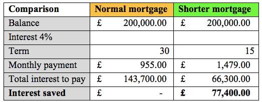 A graph showing the different in interest payments between a shorter and long term mortgage.
