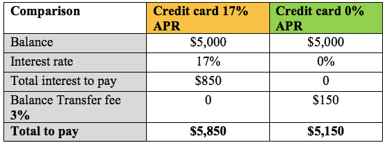 A chart comparing the interest payments between a 0% credit card and a normal credit card
